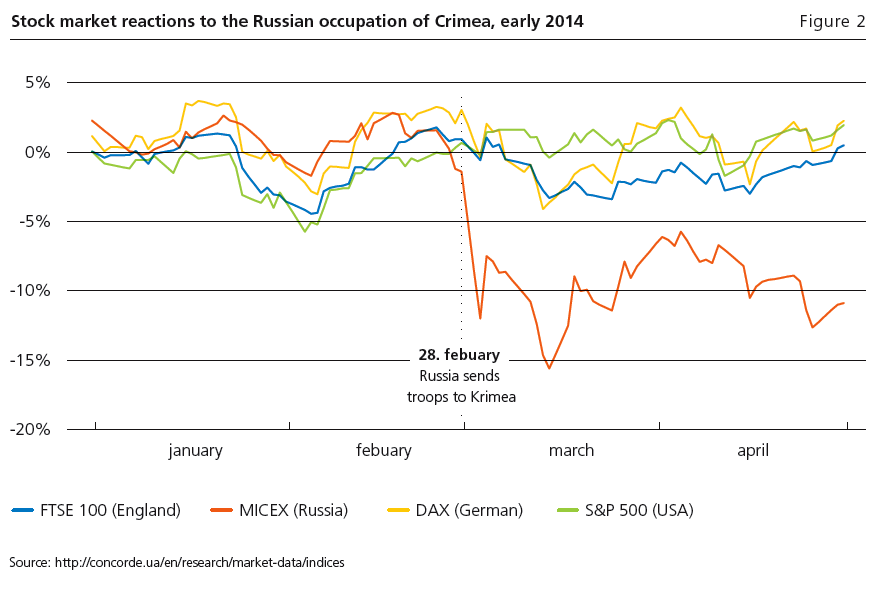 Stock options russia